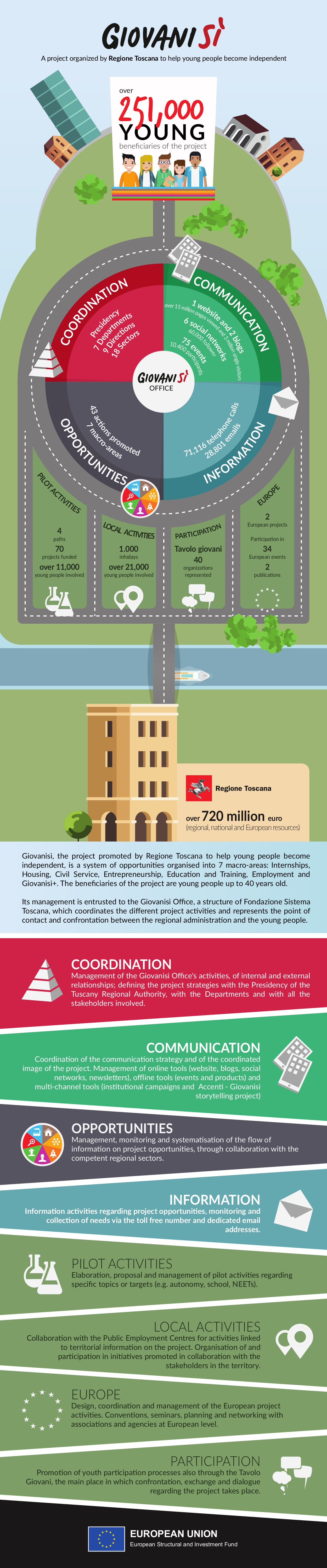 infografica-verticale-long-ENG