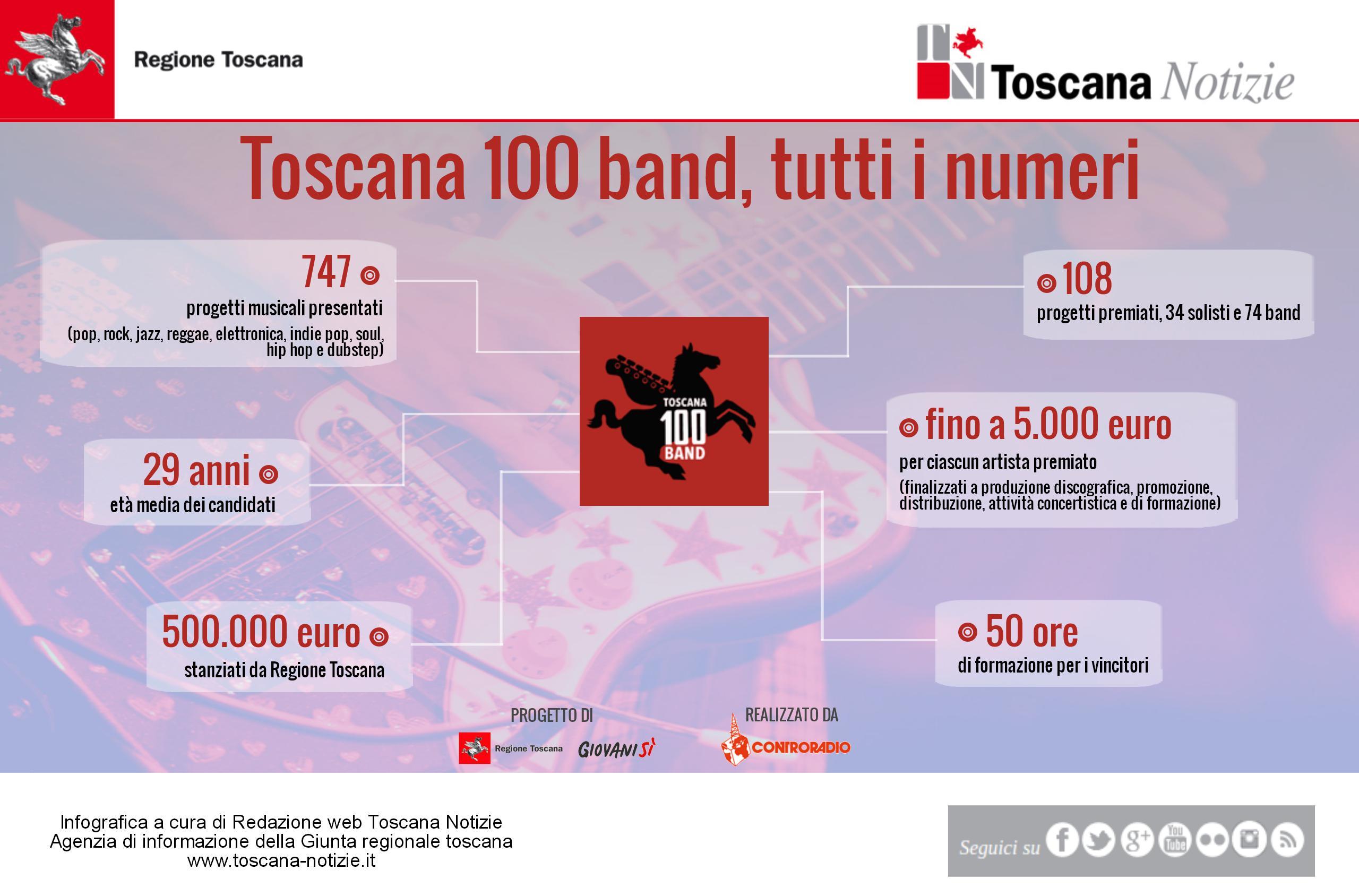 &#8216;Toscana 100 band&#8217;: la graduatoria dei 108 premiati <div class='giovanisi-subtitle'>Successo di partecipazione con 747 domande inviate tra band e solisti </div>