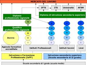infografica istruzione formazione revisione 3